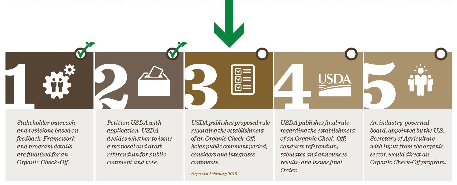 Organic Check Off Ota