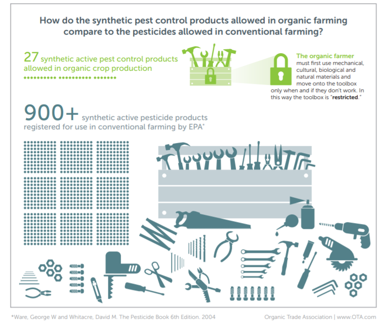 Allowed synthetics in organic agriculture