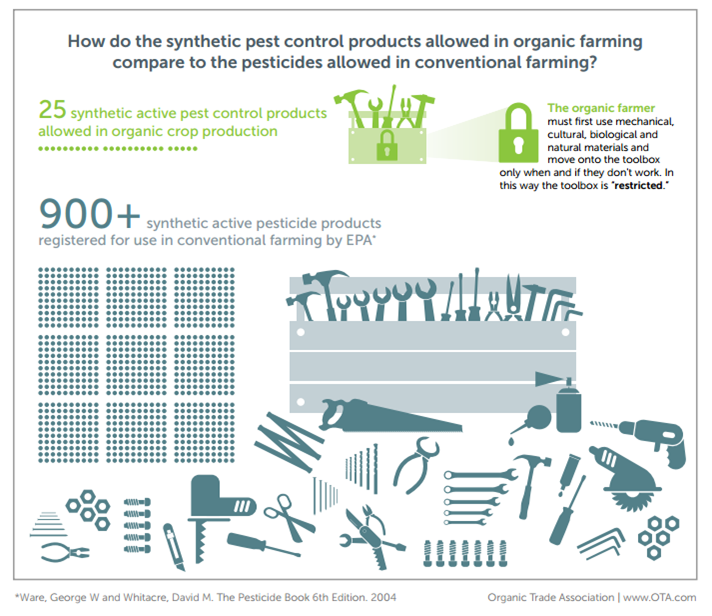 Organic Farmers Toolbox