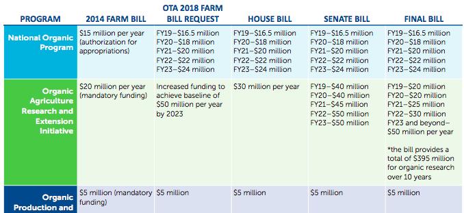 710534336d5 Organic Trade Association Priorities for the Farm Bill